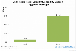 Beacons Will Impact Billions In Retail Sales - Business Insider