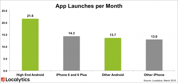 App_Launches_Per_Month_-_Android_v._iPhone_Models