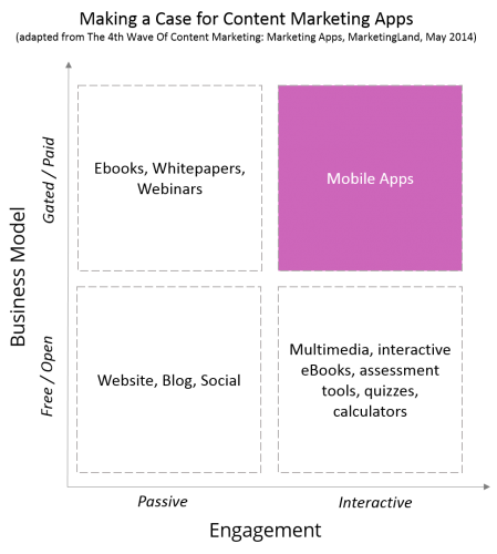 content marketing mobile app business model