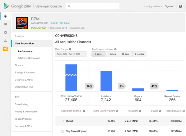 Acquisition and conversion tracking in Google Play (Source: TechCrunch)